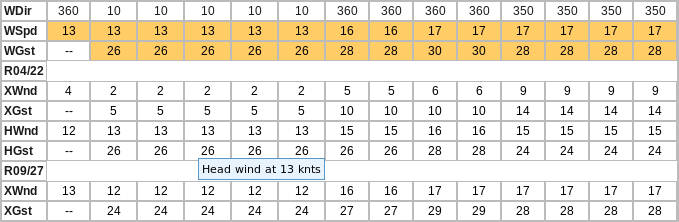 METAR Board Runway Winds
